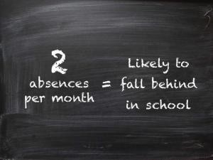 2 absences per month = likely to fall behind in school