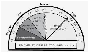 .72 Difference in Student Achievement Increases....It's about Relationships, Relationships and RELATIONSHIPS