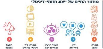 ניצור ייצוגי מדיה דיגיטלית בסביבה מקוונת