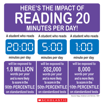 Yes, reading is this important.