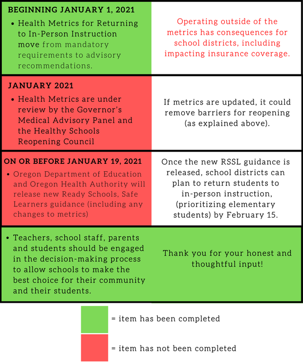 Click to review Governor Kate Brown's latest announcement regarding schools.